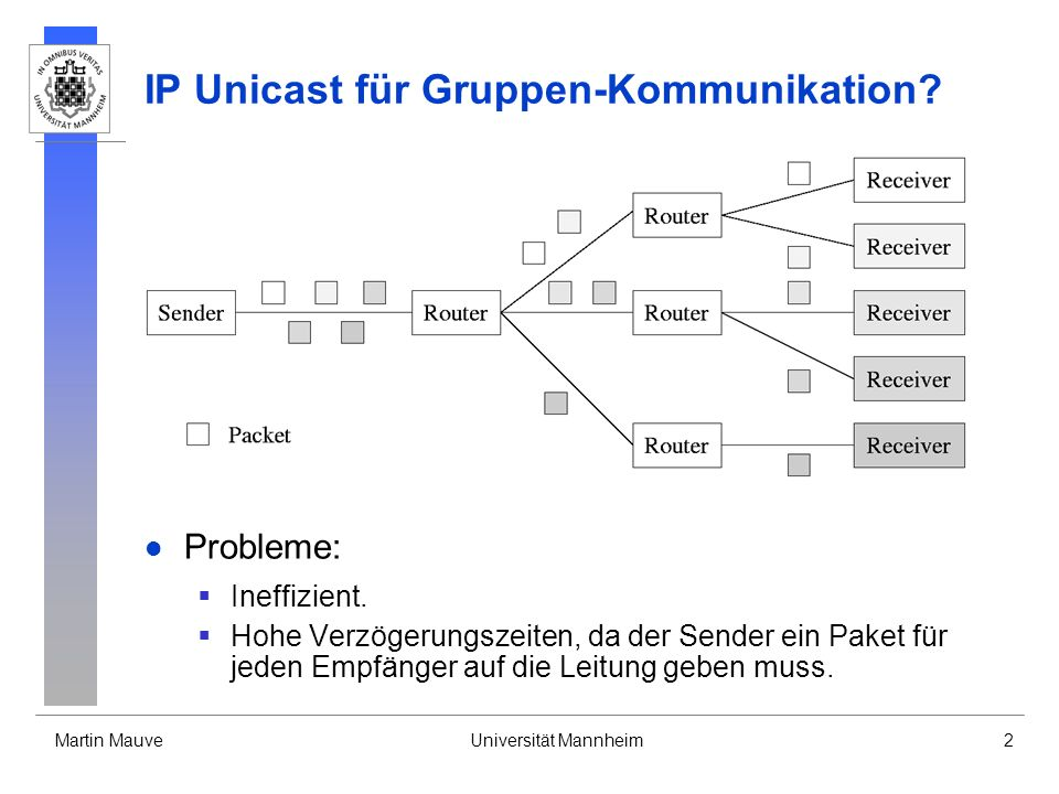 Martin MauveUniversität Mannheim2 IP Unicast für Gruppen-Kommunikation? Probleme: Ineffizient. Hohe Verzögerungszeiten, da der Sender ein Paket für je