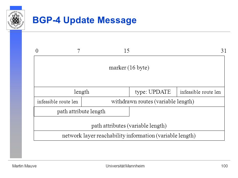 Martin MauveUniversität Mannheim100 BGP-4 Update Message path attributes (variable length) 0 7 1531 lengthtype: UPDATE marker (16 byte) path attribute