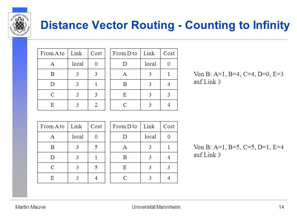 Martin MauveUniversität Mannheim14 Distance Vector Routing - Counting to Infinity From D toLinkCost Dlocal0 A31 B34 E33 From A toLinkCost Alocal0 B33 D31 C33 E32C34 Von B: A=1, B=4, C=4, D=0, E=3 auf Link 3 From D toLinkCost Dlocal0 A31 B34 E33 From A toLinkCost Alocal0 B35 D31 C35 E34C34 Von B: A=1, B=5, C=5, D=1, E=4 auf Link 3