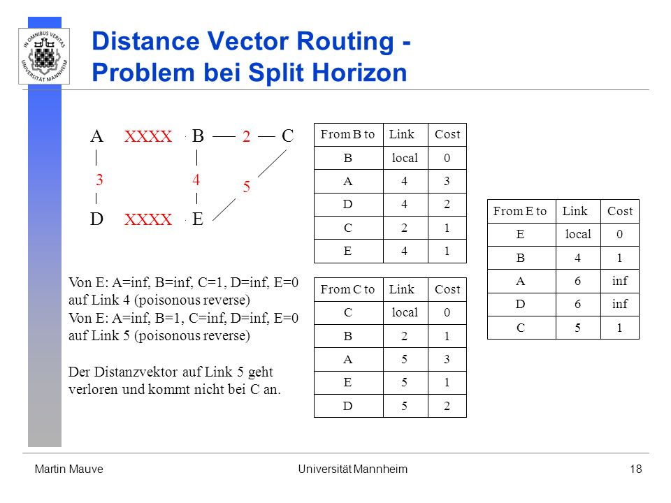 Martin MauveUniversität Mannheim18 Distance Vector Routing - Problem bei Split Horizon A DE CB 3 XXXX 4 2 5 From B toLinkCost Blocal0 A43 D42 C21 E41