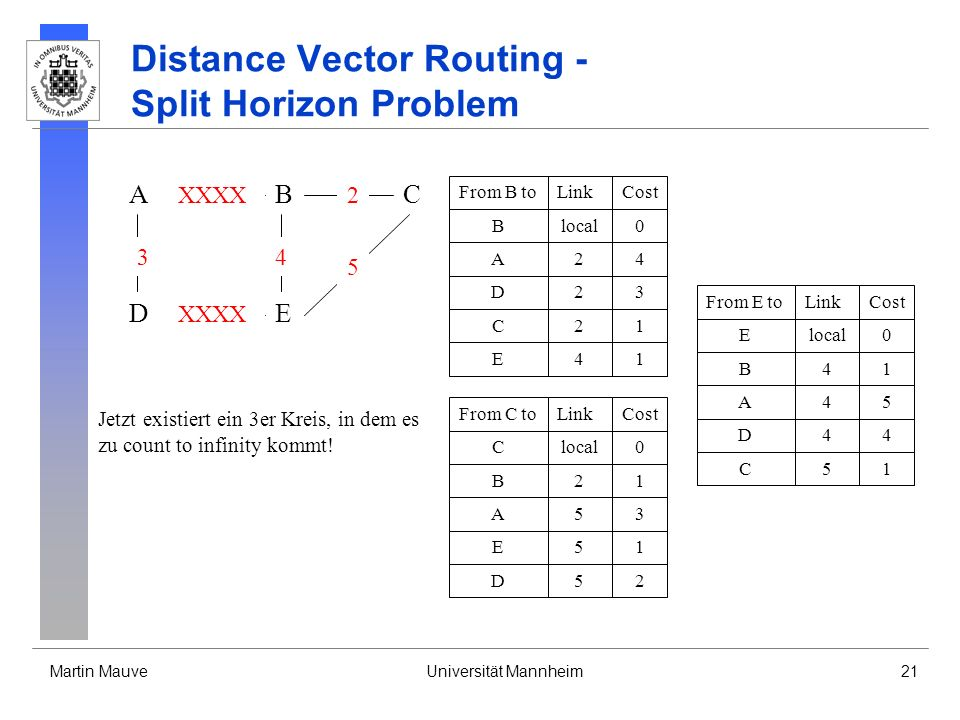 Martin MauveUniversität Mannheim21 Distance Vector Routing - Split Horizon Problem A DE CB 3 XXXX 4 2 5 From B toLinkCost Blocal0 A24 D23 C21 E41 From