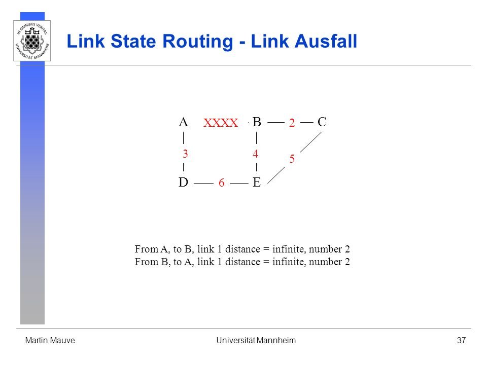 Martin MauveUniversität Mannheim37 Link State Routing - Link Ausfall A DE CB 3 6 XXXX 4 2 5 From A, to B, link 1 distance = infinite, number 2 From B, to A, link 1 distance = infinite, number 2