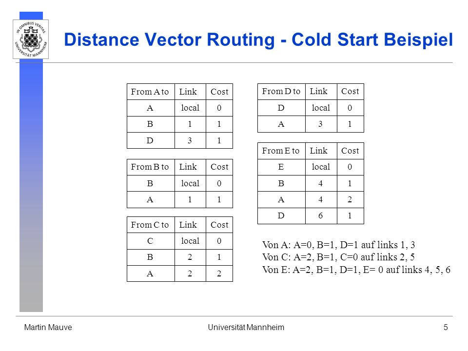 Martin MauveUniversität Mannheim6 Distance Vector Routing - Cold Start Beispiel From B toLinkCost Blocal0 A11 D12 C21 E41 From D toLinkCost Dlocal0 A31 B32 E61 From C toLinkCost Clocal0 B21 A22 E51 D52 From A toLinkCost Alocal0 B11 D31 From E toLinkCost Elocal0 B41 A42 D61 C51 Von B: A=1, B=0, C=1, D=2, E=1 auf links 1, 4, 2 Von C: A=2, B=1, C=0, D=2, E=1 auf links 2, 5 Von D: A=1, B=2, D=0, E=1 auf links 3, 6 Von E: A=2, B=1, C=1, D=1, E= 0 auf links 4, 5, 6