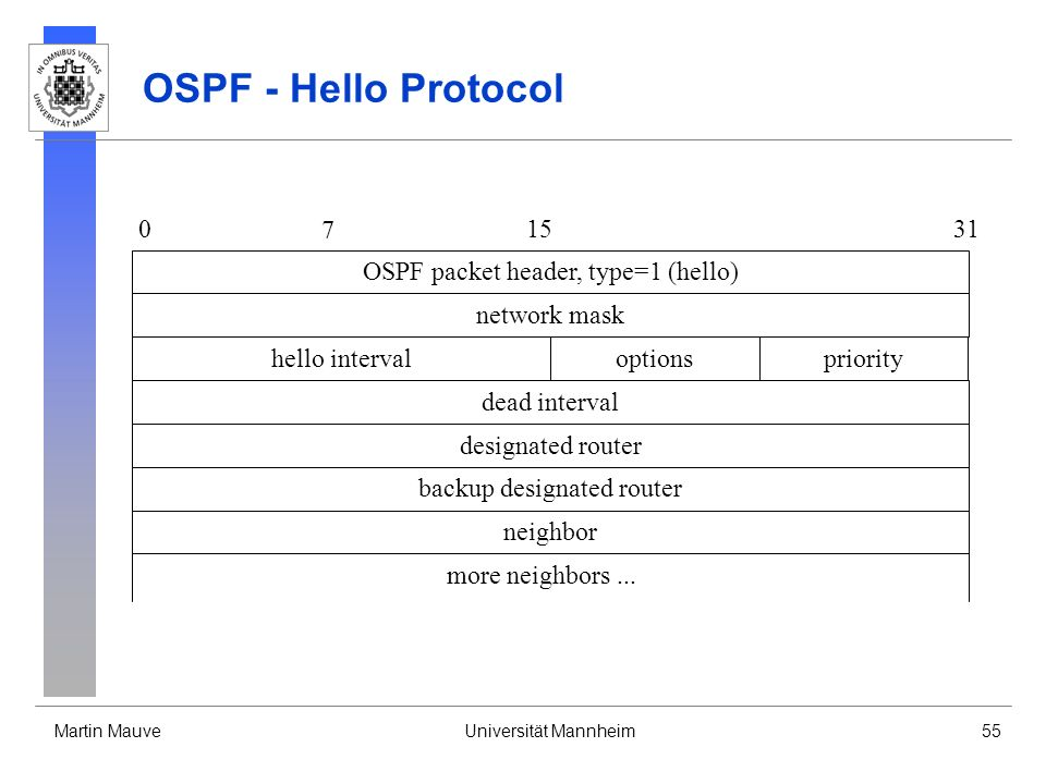Martin MauveUniversität Mannheim55 OSPF - Hello Protocol OSPF packet header, type=1 (hello) 0 7 1531 optionshello intervalpriority network mask dead i