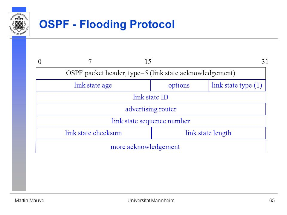Martin MauveUniversität Mannheim65 OSPF - Flooding Protocol OSPF packet header, type=5 (link state acknowledgement) 0 7 1531 link state ID advertising