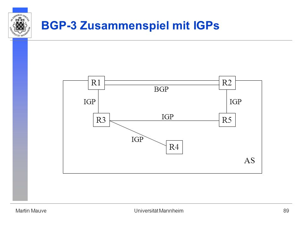 Martin MauveUniversität Mannheim89 BGP-3 Zusammenspiel mit IGPs AS R1 R3 R2 R5 R4 BGP IGP
