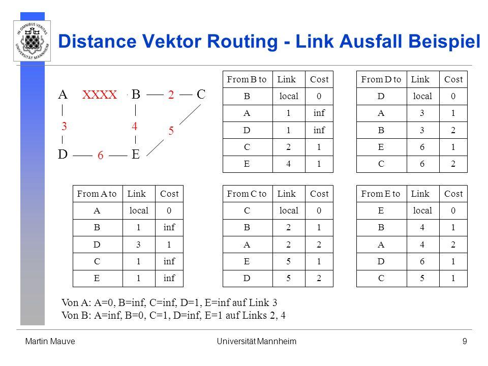 Martin MauveUniversität Mannheim10 Distance Vektor Routing - Link Ausfall Beispiel From B toLinkCost Blocal0 A1inf D1 C21 E41 From D toLinkCost Dlocal0 A31 B3inf E61 From C toLinkCost Clocal0 B21 A2inf E51 D52 From A toLinkCost Alocal0 B1inf D31 From E toLinkCost Elocal0 B41 A4inf D61 C51 C1 E1 C62 Von C: A=inf, B=1, C=0, D=2, E=1 auf Link 2, 5 Von D: A=1, B=inf, C=2, D=0, E=1 auf Links 3, 6 Von E: A=inf, B=1, C=1, D=1, E=0 auf Links 4, 5, 6