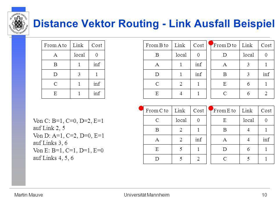 Martin MauveUniversität Mannheim10 Distance Vektor Routing - Link Ausfall Beispiel From B toLinkCost Blocal0 A1inf D1 C21 E41 From D toLinkCost Dlocal