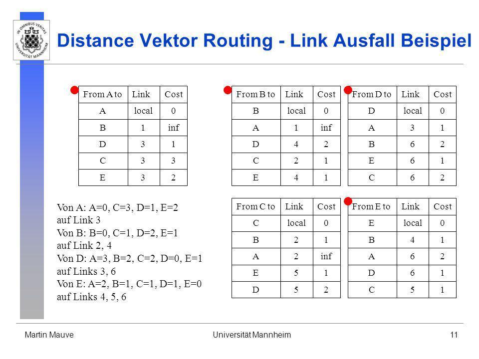 Martin MauveUniversität Mannheim11 Distance Vektor Routing - Link Ausfall Beispiel From B toLinkCost Blocal0 A1inf D42 C21 E41 From D toLinkCost Dloca