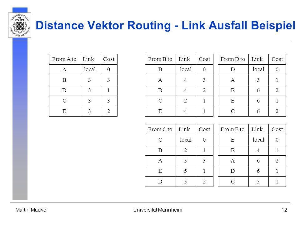Martin MauveUniversität Mannheim12 Distance Vektor Routing - Link Ausfall Beispiel From B toLinkCost Blocal0 A43 D42 C21 E41 From D toLinkCost Dlocal0