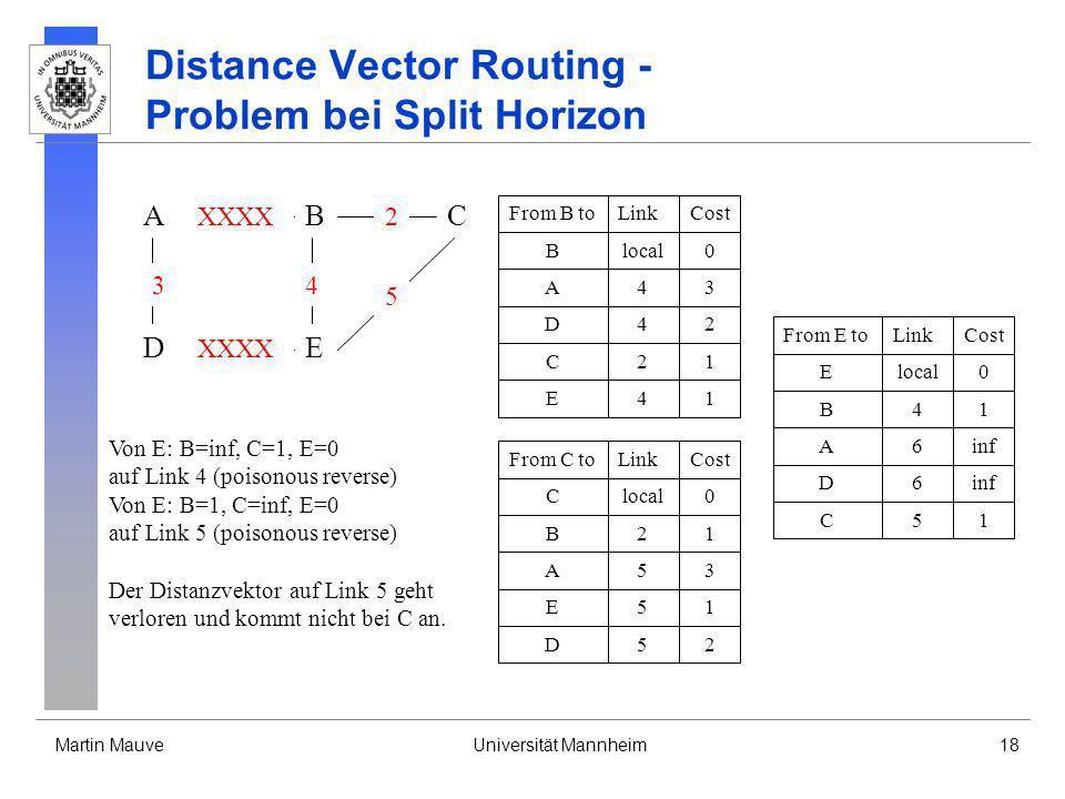 Martin MauveUniversität Mannheim18 Distance Vector Routing - Problem bei Split Horizon A DE CB 3 XXXX 4 2 5 From B toLinkCost Blocal0 A43 D42 C21 E41