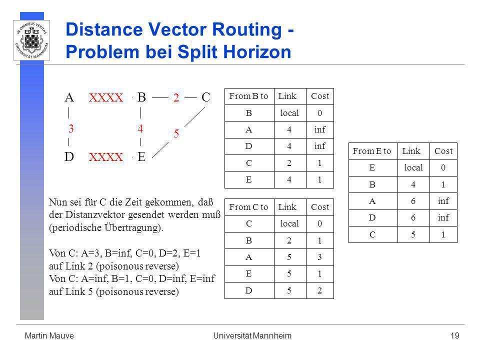 Martin MauveUniversität Mannheim19 Distance Vector Routing - Problem bei Split Horizon A DE CB 3 XXXX 4 2 5 From B toLinkCost Blocal0 A4inf D4 C21 E41