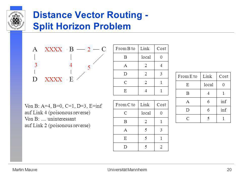 Martin MauveUniversität Mannheim20 Distance Vector Routing - Split Horizon Problem A DE CB 3 XXXX 4 2 5 From B toLinkCost Blocal0 A24 D23 C21 E41 From