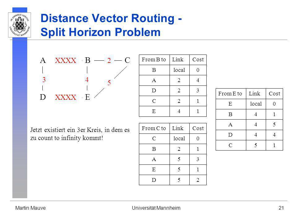 Martin MauveUniversität Mannheim21 Distance Vector Routing - Split Horizon Problem A DE CB 3 XXXX 4 2 5 From B toLinkCost Blocal0 A24 D23 C21 E41 From