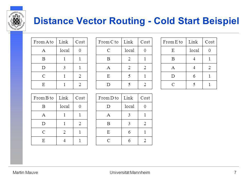 Martin MauveUniversität Mannheim8 Distance Vector Routing - Link Ausfall fällt ein Link aus, dann: werden alle Einträge, die über diesen Link geroutet wurden, auf Entfernung unendlich gesetzt und, da sich die Routing Tabelle geändert hat, der neue Distanzvektor auf alle Links geschickt Einträge mit dem Wert unendlich werden nicht im Distanz Vektor übertragen erhält man auf einem Link, über den ein Ziel in der eigenen Routingtabelle geroutet wurde, eine Distanz zu diesem Ziel, der größer ist als bisher, dann muss die Routingtabelle entsprechend aktualisiert werden