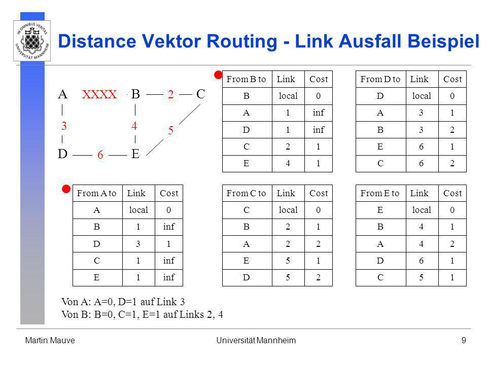 Martin MauveUniversität Mannheim10 Distance Vektor Routing - Link Ausfall Beispiel From B toLinkCost Blocal0 A1inf D1 C21 E41 From D toLinkCost Dlocal0 A31 B3inf E61 From C toLinkCost Clocal0 B21 A2inf E51 D52 From A toLinkCost Alocal0 B1inf D31 From E toLinkCost Elocal0 B41 A4inf D61 C51 C1 E1 C62 Von C: B=1, C=0, D=2, E=1 auf Link 2, 5 Von D: A=1, C=2, D=0, E=1 auf Links 3, 6 Von E: B=1, C=1, D=1, E=0 auf Links 4, 5, 6