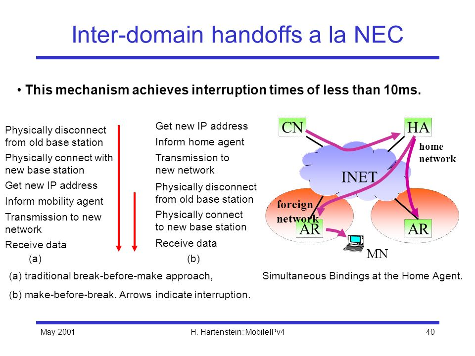 May 2001H. Hartenstein: MobileIPv440 Inter-domain handoffs a la NEC Physically disconnect from old base station Physically connect with new base stati