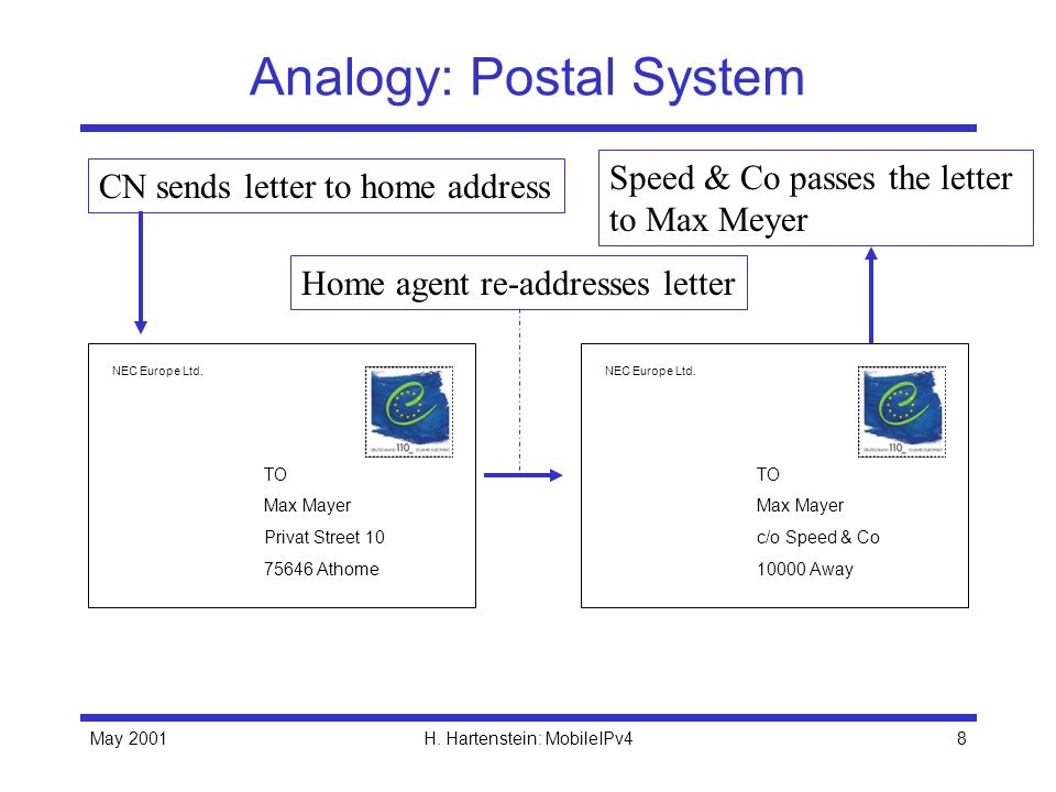 May 2001H. Hartenstein: MobileIPv48 Analogy: Postal System NEC Europe Ltd.