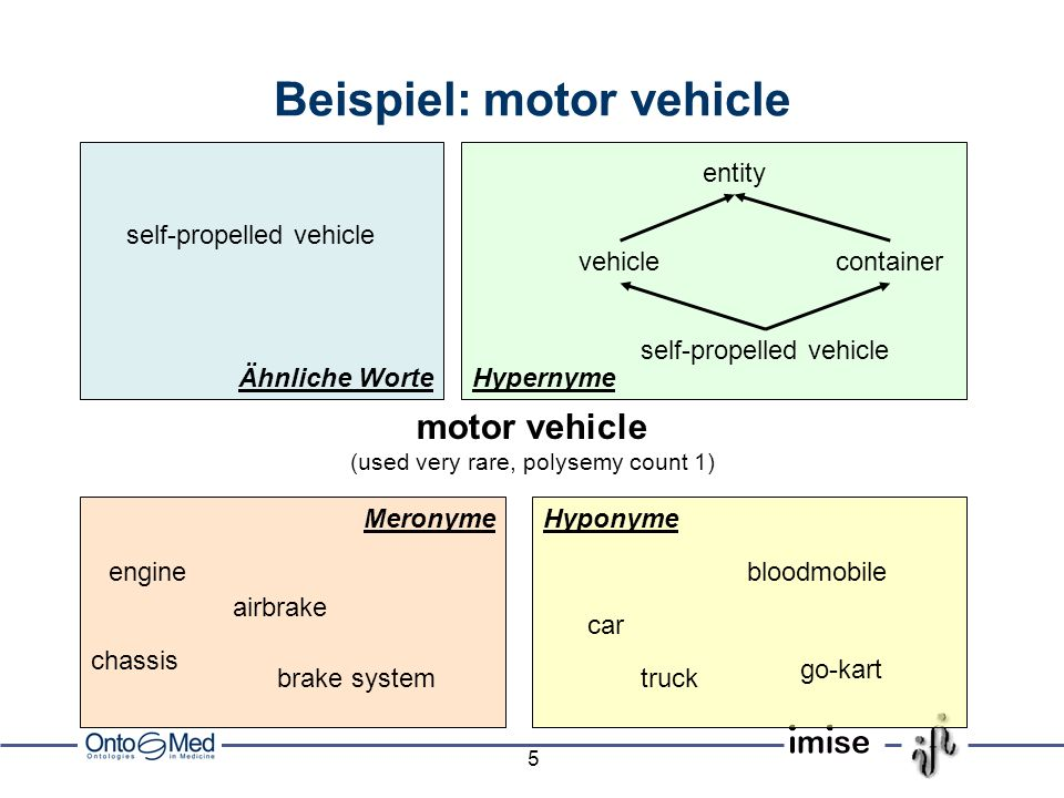 5 Ähnliche Worte Meronyme Hypernyme Hyponyme Beispiel: motor vehicle motor vehicle (used very rare, polysemy count 1) self-propelled vehicle vehicleco