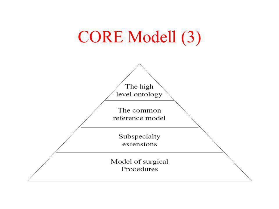 CORE Modell (3)