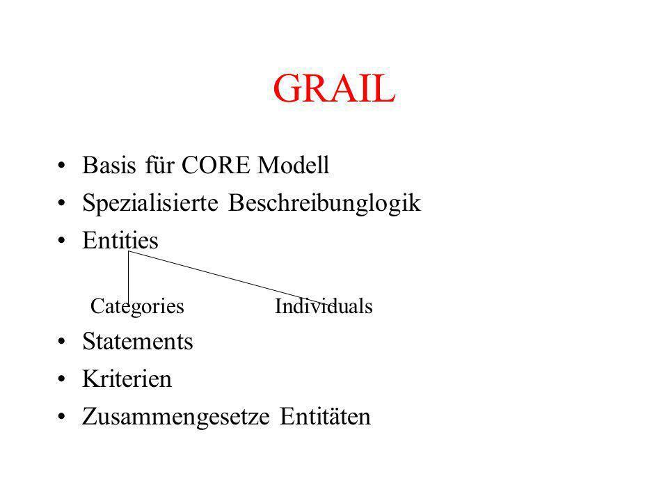 GRAIL Basis für CORE Modell Spezialisierte Beschreibunglogik Entities Categories Individuals Statements Kriterien Zusammengesetze Entitäten
