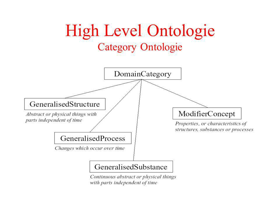 High Level Ontologie Category Ontologie