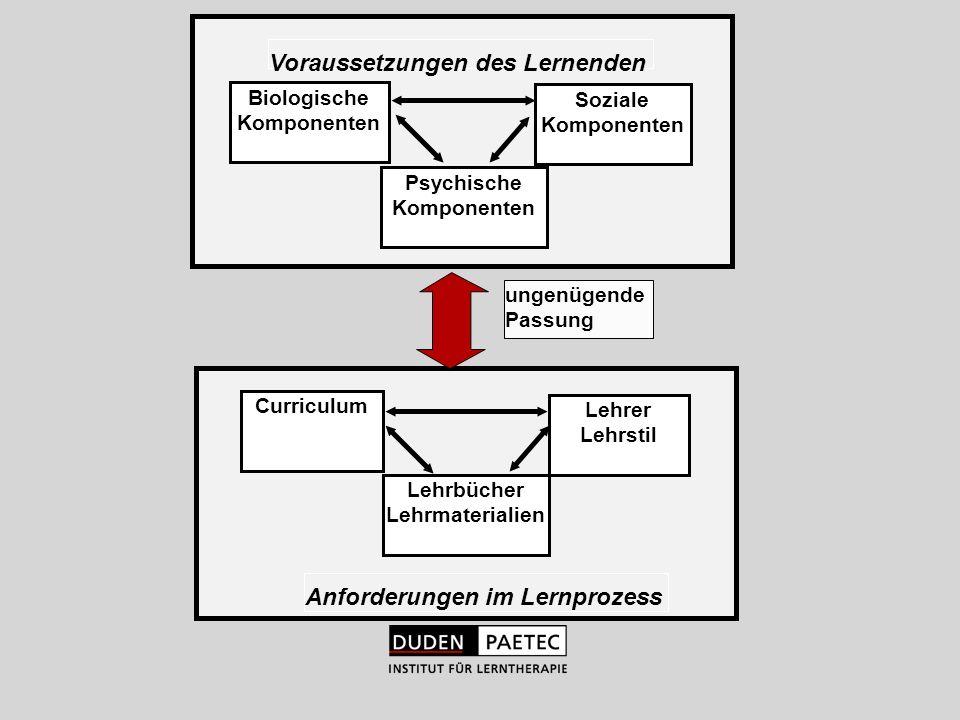 Curriculum Psychische Komponenten Soziale Komponenten Biologische Komponenten ungenügende Passung Lehrbücher Lehrmaterialien Lehrer Lehrstil Vorausset
