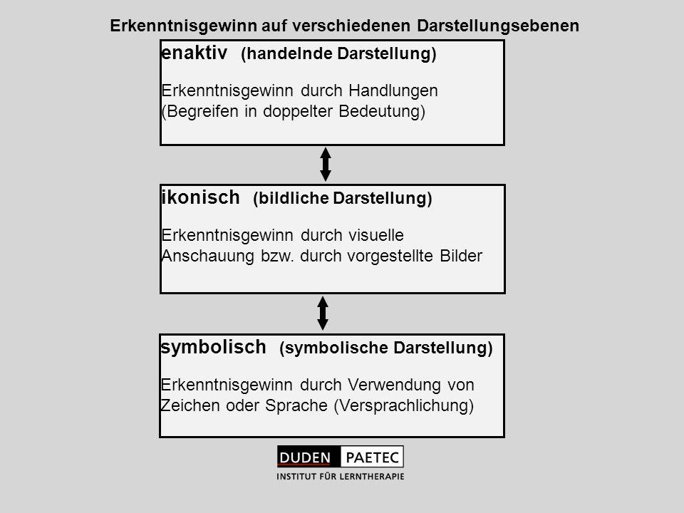 enaktiv (handelnde Darstellung) Erkenntnisgewinn durch Handlungen (Begreifen in doppelter Bedeutung) ikonisch (bildliche Darstellung) Erkenntnisgewinn