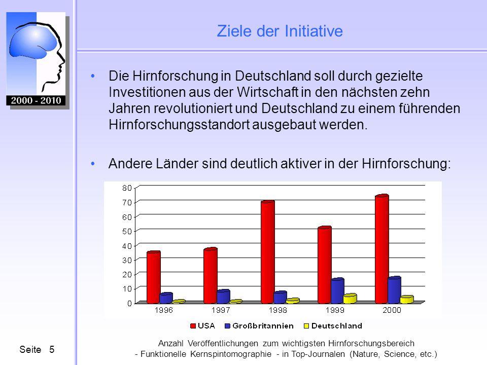 Seite6 Ziele der Initiative Auch relativiert an der Wirtschaftskraft - gemessen am Bruttoinlandsprodukt - zeigt sich, wie sehr die deutsche Hirnforschung gegenüber den angelsächsischen Ländern ins Hintertreffen geraten ist: Anzahl Veröffentlichungen zur funktionellen Kernspintomographie im Jahr 2000 pro 1 Milliarde $ des jeweiligen Bruttoinlandsprodukts (Weltbank, 2001)