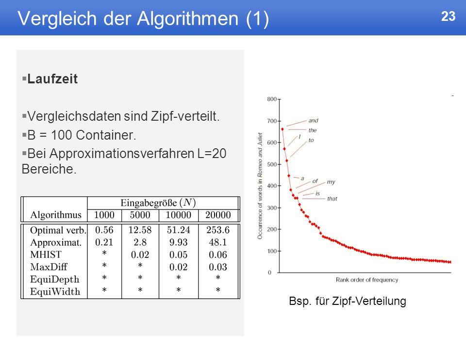 23 Vergleich der Algorithmen (1) Laufzeit Vergleichsdaten sind Zipf-verteilt.