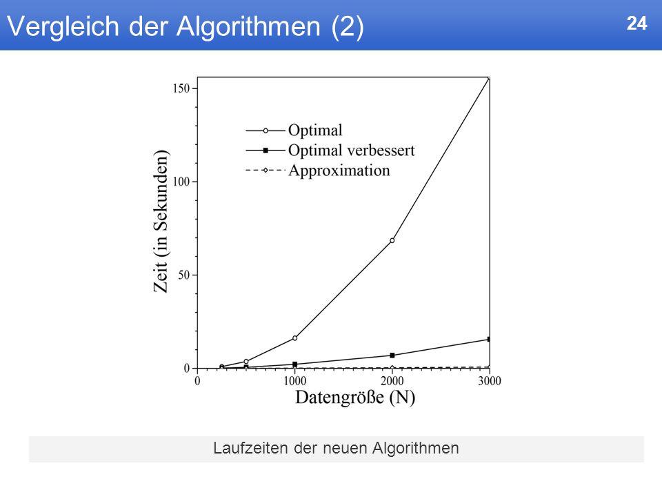 24 Vergleich der Algorithmen (2) Laufzeiten der neuen Algorithmen