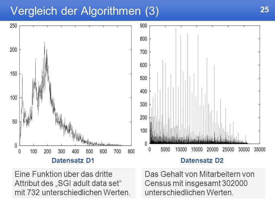 25 Vergleich der Algorithmen (3) Eine Funktion über das dritte Attribut des SGI adult data set mit 732 unterschiedlichen Werten.