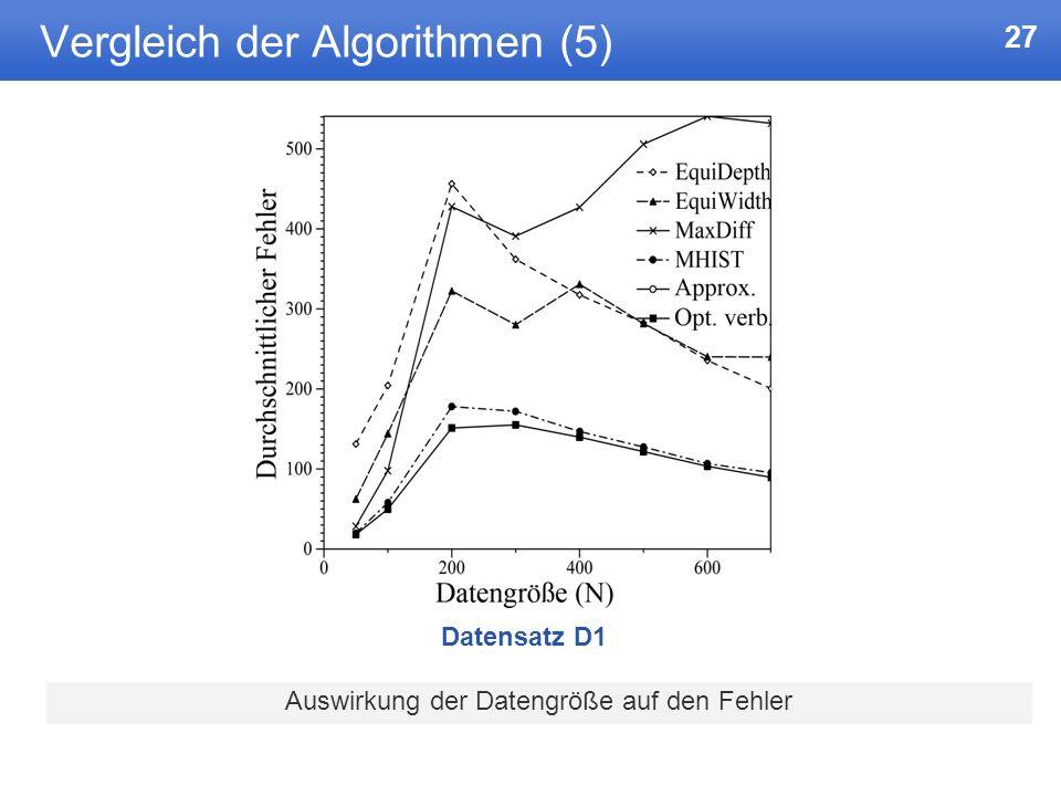 27 Vergleich der Algorithmen (5) Auswirkung der Datengröße auf den Fehler Datensatz D1