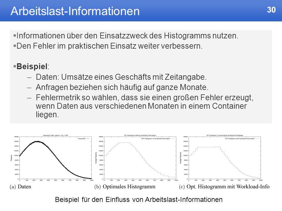 30 Arbeitslast-Informationen Informationen über den Einsatzzweck des Histogramms nutzen.