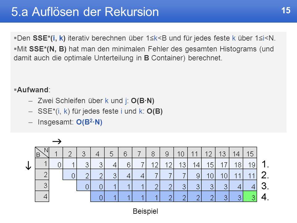 14 5.a Grundalgorithmus Beispiel: Berechnung des SSE*(20, 5) –Also das Minimum des Präfix-Vektors F[1, 20], –aufgeteilt in 5 Container. 16 verschieden