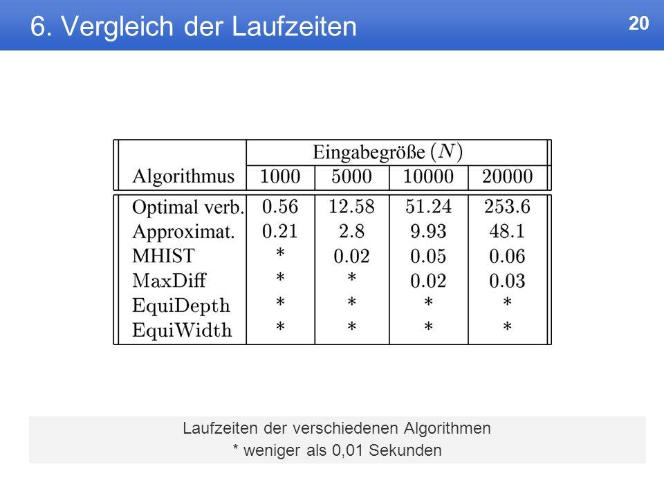19 6. Vergleichsdaten Vergleichsdaten sind Zipf-verteilt. B = 100 Container. Bei Approximationsverfahren L=20 Bereiche. Bsp. für Zipf-Verteilung