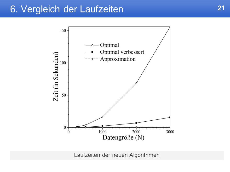 20 6. Vergleich der Laufzeiten Laufzeiten der verschiedenen Algorithmen * weniger als 0,01 Sekunden