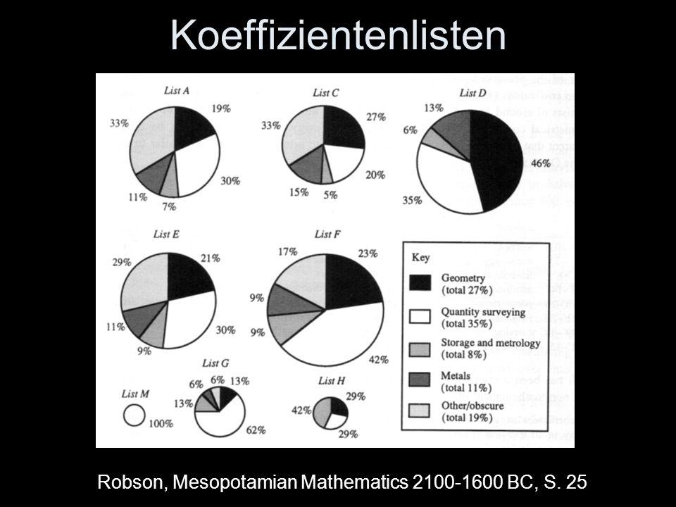 Koeffizientenlisten Robson, Mesopotamian Mathematics 2100-1600 BC, S. 25