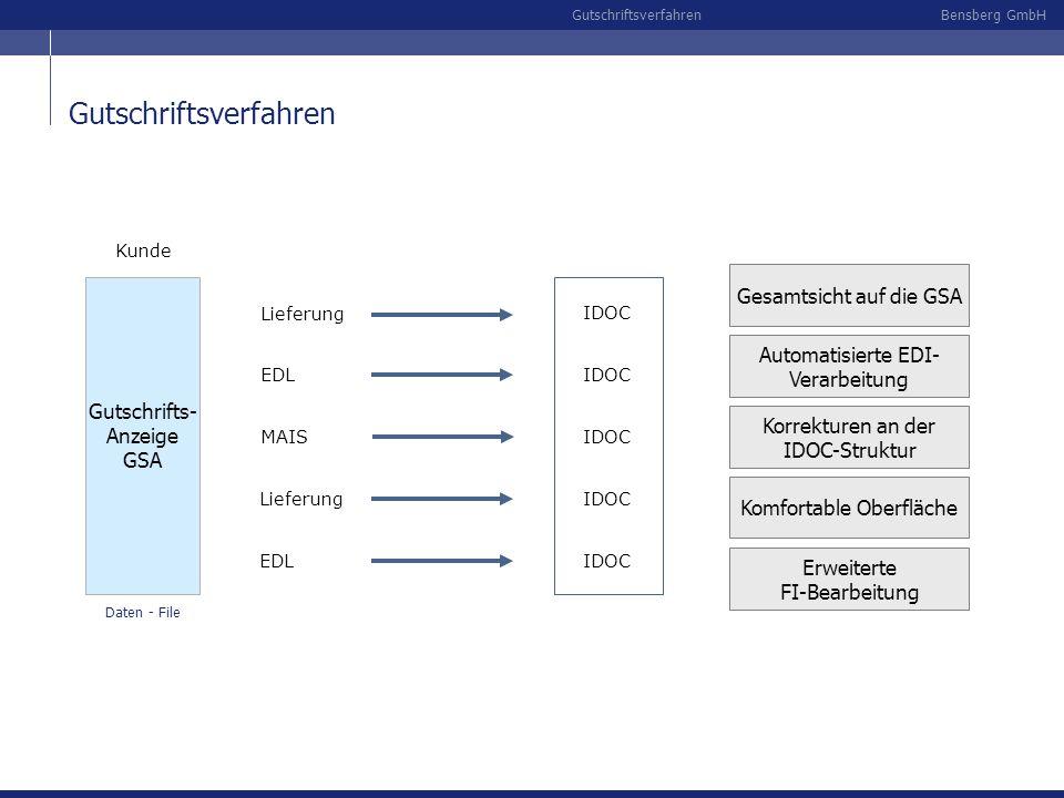 Bensberg GmbHGutschriftsverfahren FI-Verbuchung Buchungs-Verfahren Belegart, Buchungsschlüssel und Feldinhalte der FI-Verbuchung können individuell eingestellt werden Mit der FI-Verbuchung ist die Bearbeitung einer Gutschriftsanzeige (vorerst) abgeschlossen