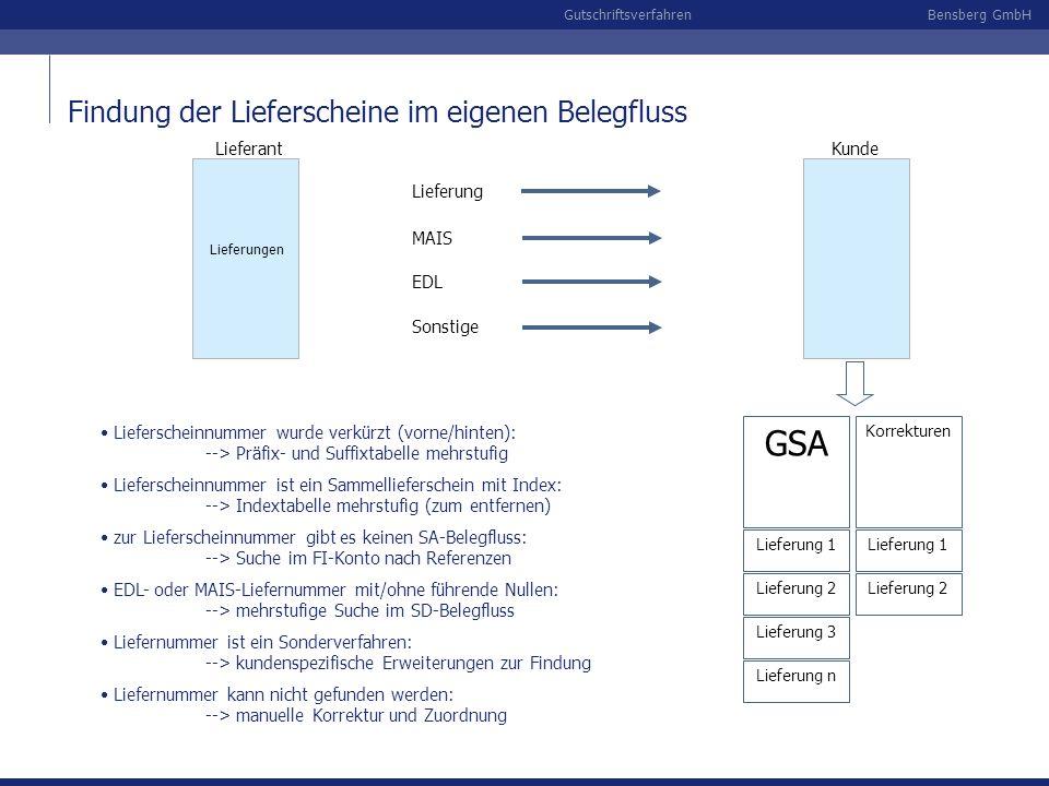 Bensberg GmbHGutschriftsverfahren Findung der Lieferscheine im eigenen Belegfluss Lieferungen LieferantKunde GSA Lieferung 1 Lieferung 2 Lieferung 3 K