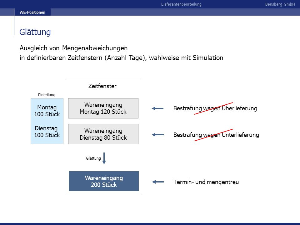 Bensberg GmbHLieferantenbeurteilung Glättung WE-Positionen Montag 100 Stück Dienstag 100 Stück Einteilung Wareneingang Dienstag 80 Stück Bestrafung we