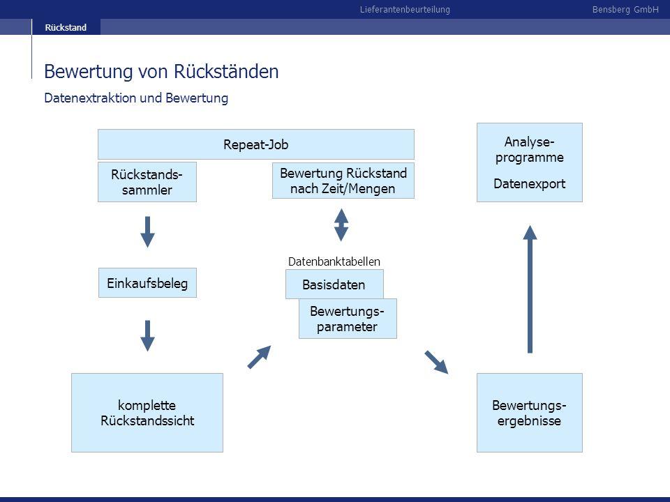 Bensberg GmbHLieferantenbeurteilung Bewertung von Rückständen Rückstands- sammler komplette Rückstandssicht Datenextraktion und Bewertung Einkaufsbele