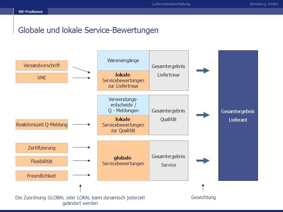 Bensberg GmbHLieferantenbeurteilung Globale und lokale Service-Bewertungen WE-Positionen Wareneingänge lokale Servicebewertungen zur Liefertreue Gesam
