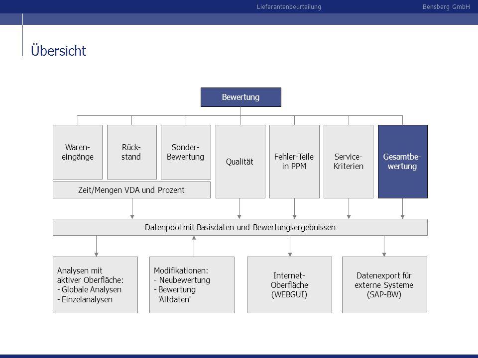 Bensberg GmbHLieferantenbeurteilung Übersicht Bewertung Rück- stand Sonder- Bewertung Qualität Fehler-Teile in PPM Zeit/Mengen VDA und Prozent Service