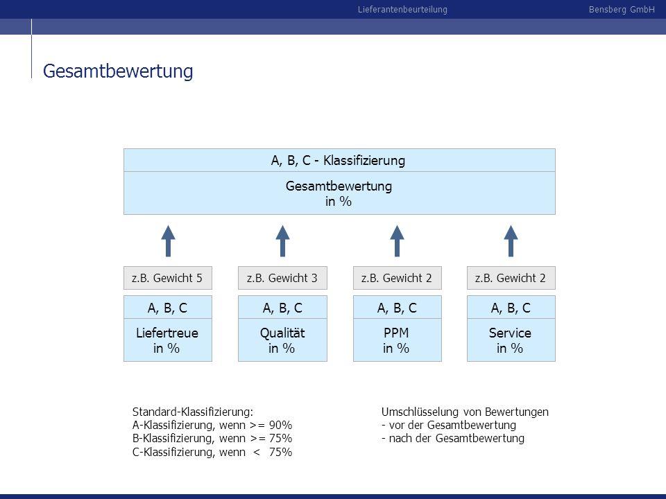 Bensberg GmbHLieferantenbeurteilung Gesamtbewertung in % Liefertreue in % A, B, C z.B. Gewicht 5 Qualität in % A, B, C z.B. Gewicht 3 PPM in % A, B, C