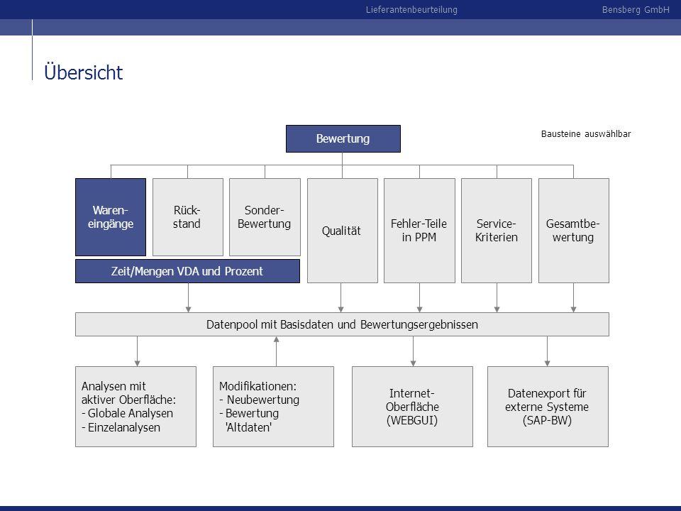 Bensberg GmbHLieferantenbeurteilung Sonder- Bewertung Übersicht Bewertung Rück- stand Qualität Fehler-Teile in PPM Zeit/Mengen VDA und Prozent Service
