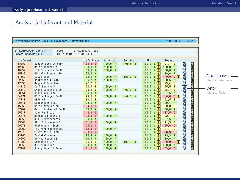 Bensberg GmbHLieferantenbeurteilung Analyse je Lieferant und Material Einzelanalyse übernächste Folie Analyse je Lieferant und Material Detail nächste