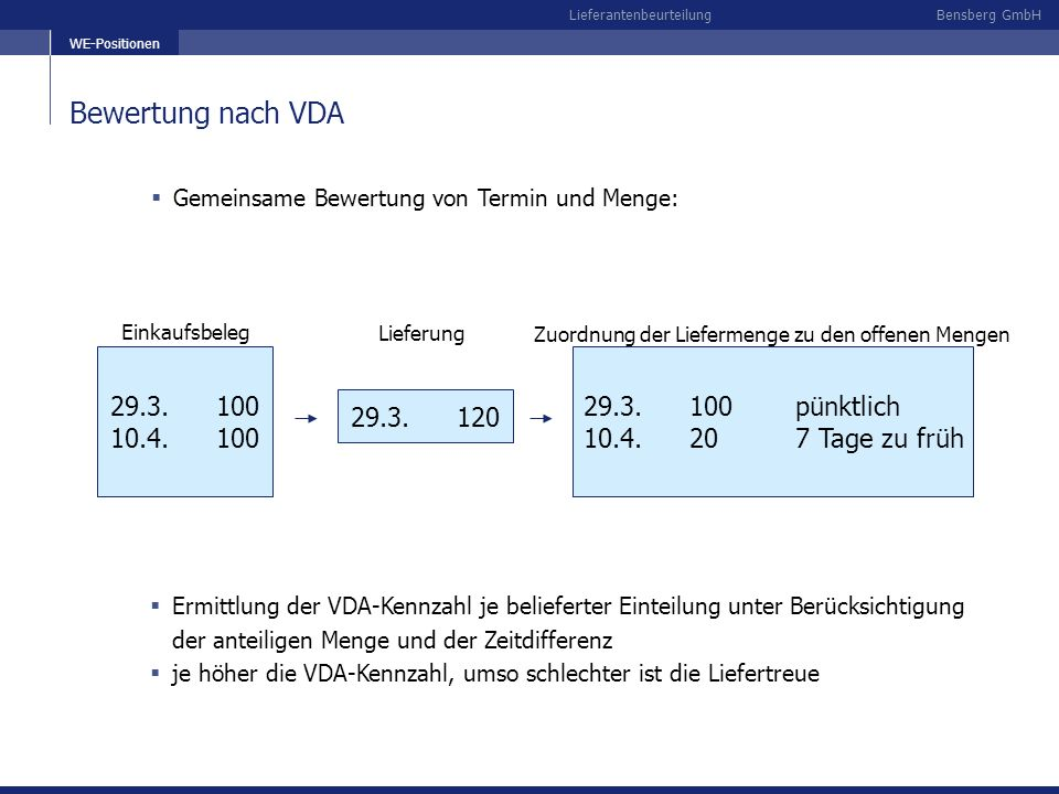 Bensberg GmbHLieferantenbeurteilung beteiligte Positionen Sortierbegriff nächste Folie Gesamtbewertung je Sortierbegriff (hier: Lieferant) im gewählten Zeitraum Einzelanalyse S-Kz = Service Q-Kz = Qualität VDA = Liefertreue