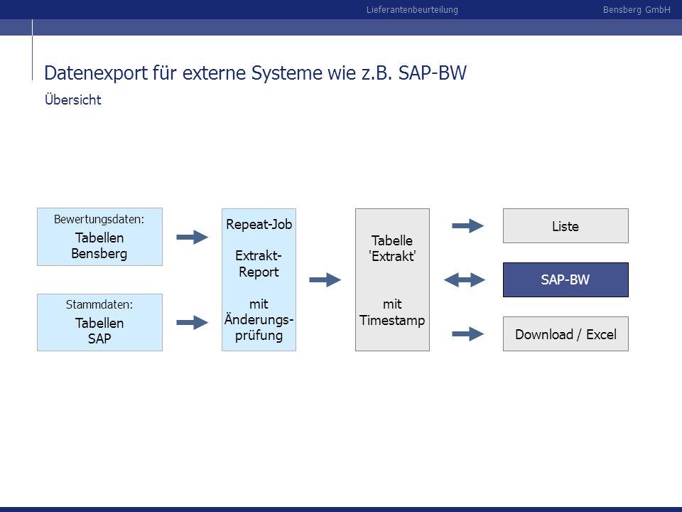 Bensberg GmbHLieferantenbeurteilung Bewertungsdaten: Tabellen Bensberg Repeat-Job Extrakt- Report mit Änderungs- prüfung Stammdaten: Tabellen SAP Tabe