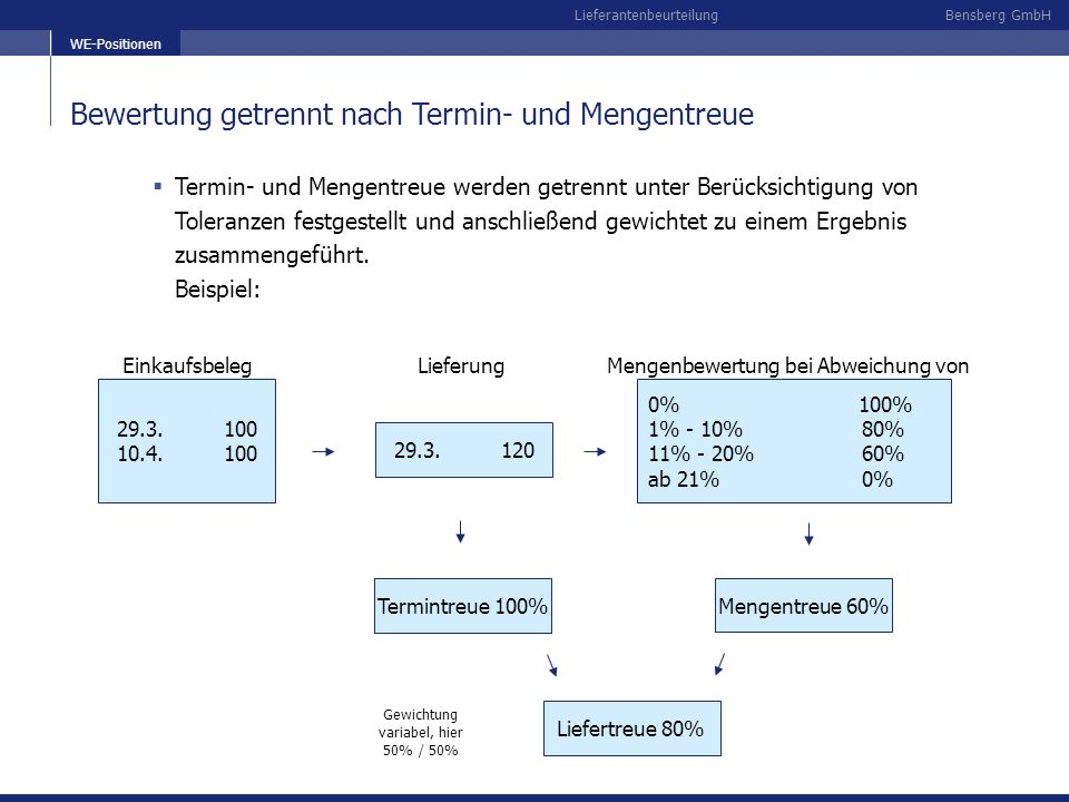 Bensberg GmbHLieferantenbeurteilung Modifikationen des Datenpools Möglichkeit zur Neubewertung von bereits bewerteten Positionen mit geänderten Bewertungsparametern Direkte Anpassung der Bewertungen in der Einzelanalyse Nachträgliche Bewertung von Bestellungen und Lieferplänen mit Abrufen (ältere oder importiere Daten)